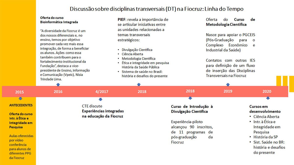 A trajetória das disciplinas transversais na Fiocruz