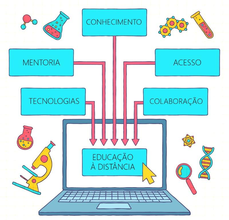 EAD Fiocruz: grupo de trabalho propõe diretrizes e atua de forma integrada para superar desafios
